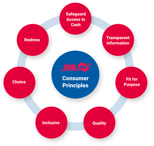 LINK's consumer principles: Safeguard access to cash, Transparent information, Fit for purpose, Quality, Inclusive, Choice, Redress